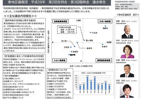 東議員団議会報告(H28 6月議会).jpg