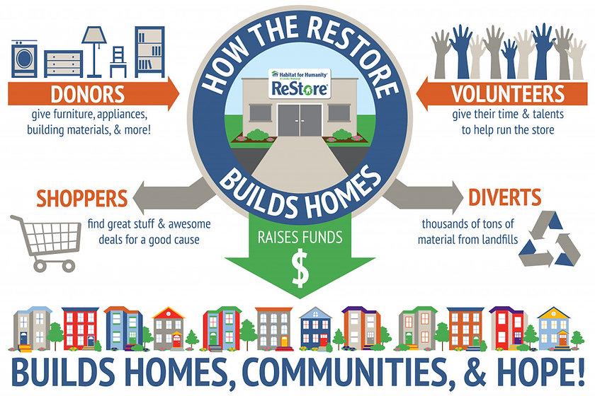 ReStore-infographic-2.jpg