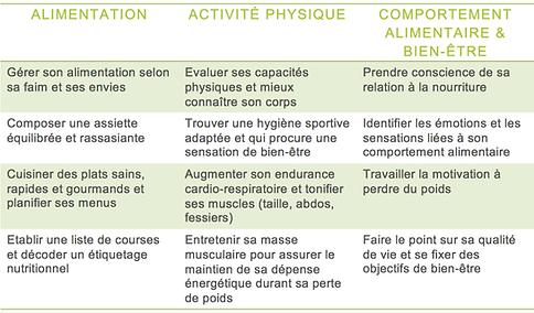Objectifs programme PISO