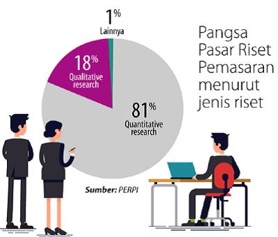 Tren Perkembangan Riset Pasar – Indonesia masih memilih survei face-to-face