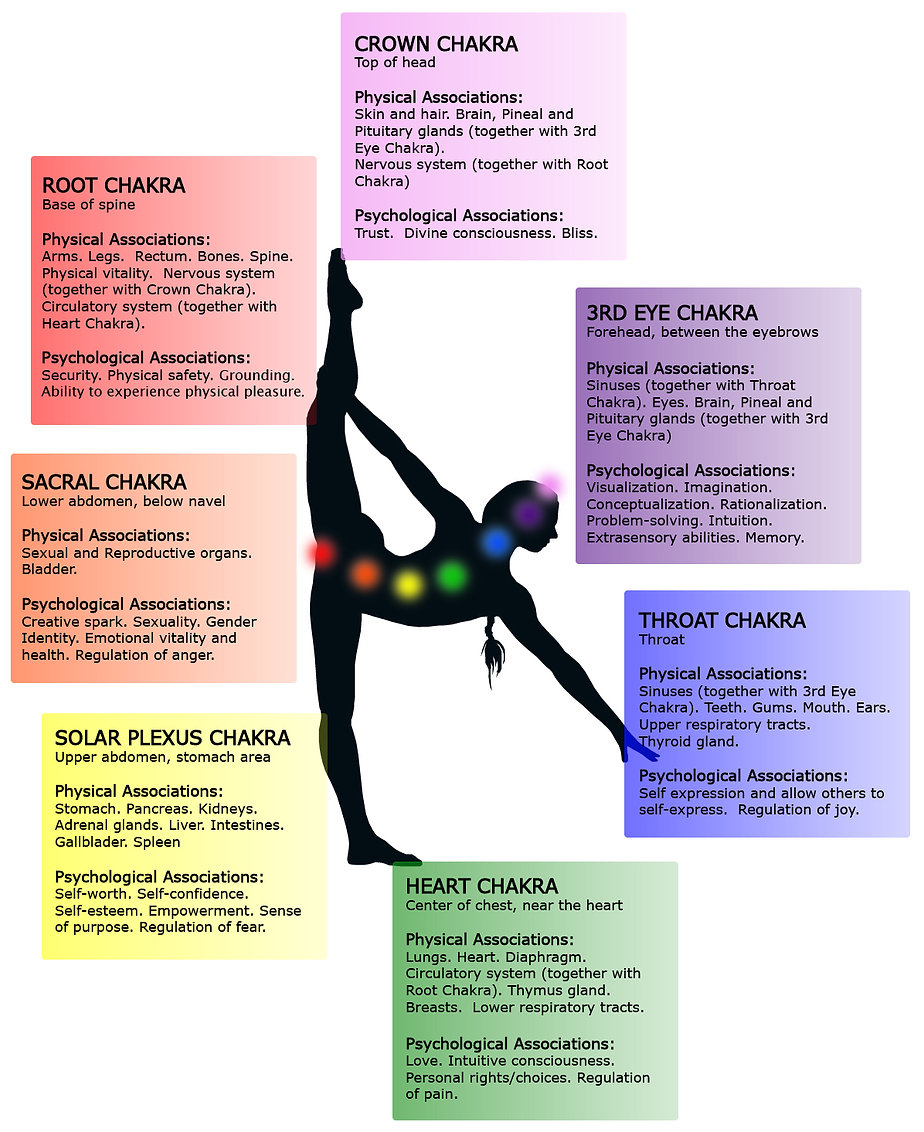 Infographic: The physical and psychological associations of the 7 Major Chakras