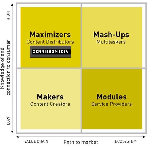 zennie62media strategy in evolving media