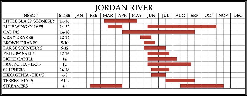 Jordan River Hatch Chart.png