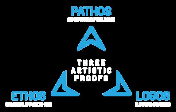 Three Artistic Proofs Diagram