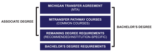 Chart illustrating how the associate and bachelor's degree credits build on each other. The Michigan Transfer Agreement (MTA) plus MiTransfer Pathway Courses (common courses) plus Remaining Degree Requirements (recommended/institution-specific) equate to the Associate Degree. The addition of Bachelor's Degree Requirements results in the Bachelor's Degree.