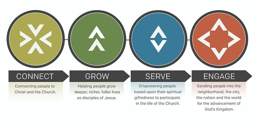 discipleship process.jpg