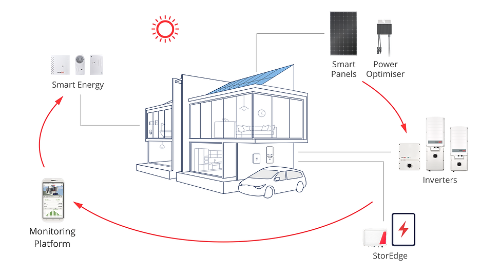 System_Architecture_residential_AUS_x2.p