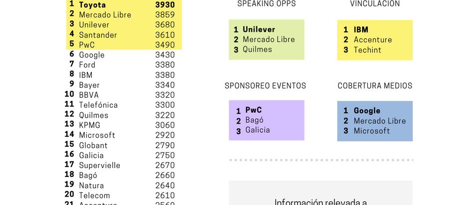 Las 30 empresas protagonistas de la #nuevanormalidad2020 en Argentina