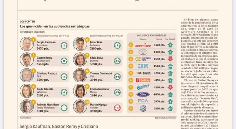 Los CEOs y las Empresas más influyentes de Argentina en 2020