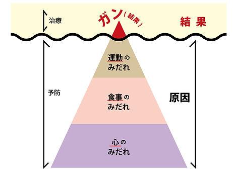 せいこさん三角.jpg