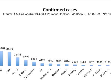 Para Combater o Novo Coronavírus: Teste! Teste! Teste!