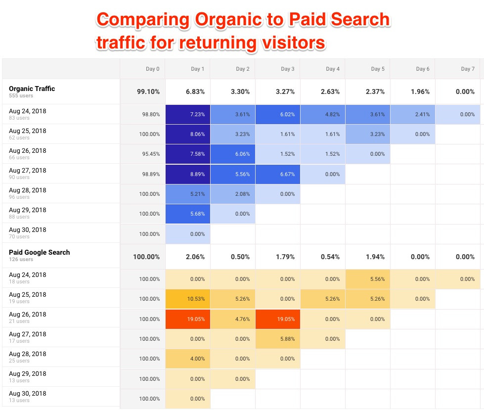 Cohort analysis in Google Analytics