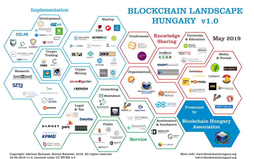 Blockchain Landscape Hungary