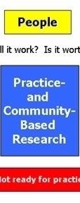 PBRN Research