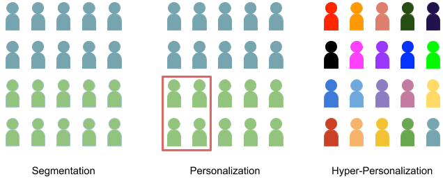 From segmentation to hyper personalization