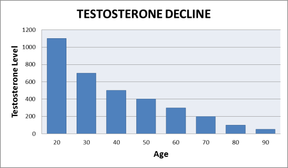 testosterone-declines-with-age-graph_edi