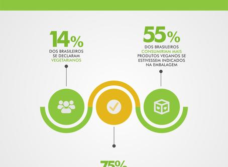 Segundo Ibope, número de vegetarianos atinge 29 milhões no Brasil.