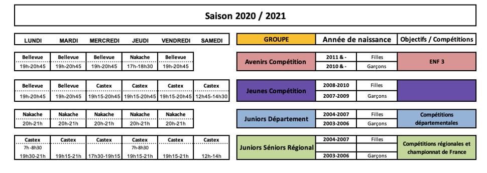 Groupes Compétition