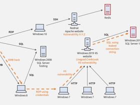CyberBattleSim: un tool di sicurezza che utilizza AI di Microsoft.