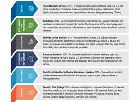 CISA & NIST rilasciano le linee guida per la difesa dagli attacchi in supply-chain.