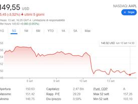 Le azioni di Apple precipitano dopo la vittoria di Epic Games.