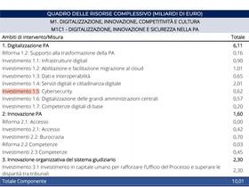 CyberItalia: 620 milioni di euro per la Cybersecurity nel piano nazionale Ripresa e Resilienza.
