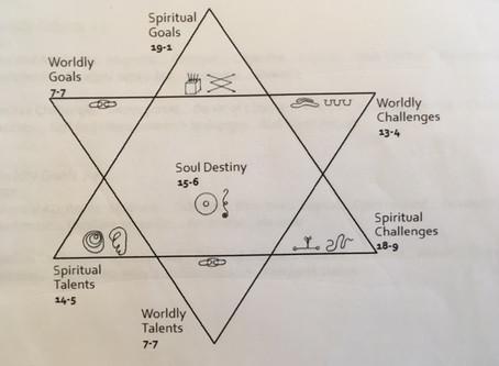 My Soul Plan journey...