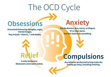 ocd cycle image.png