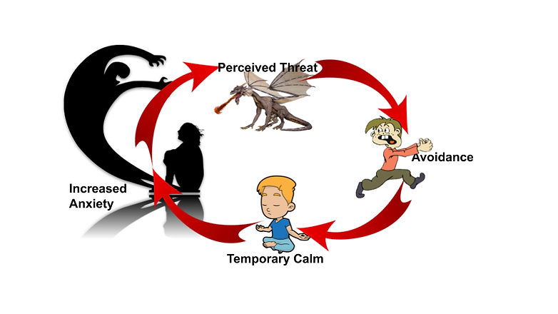 Cycle of Anxiety (1).png