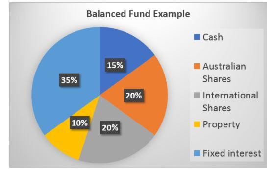 Pie chart display percentage spread of balanced super fund.