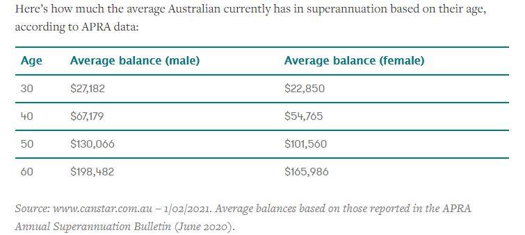 Graph displaying average superannuation balances