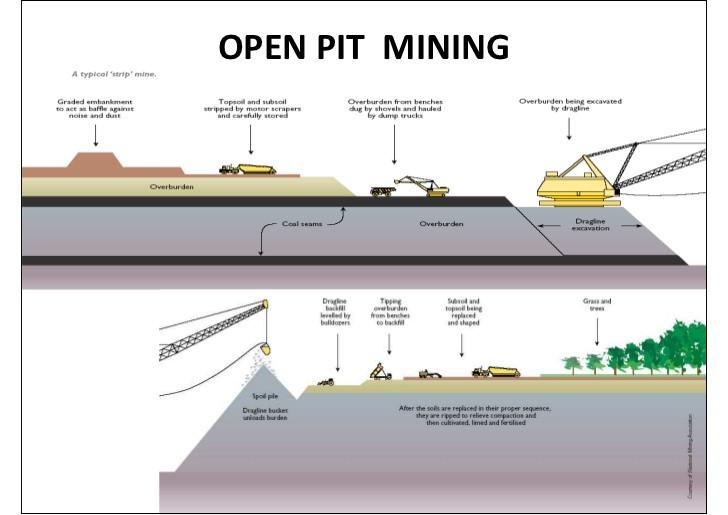 Bit of open pit coal mining!