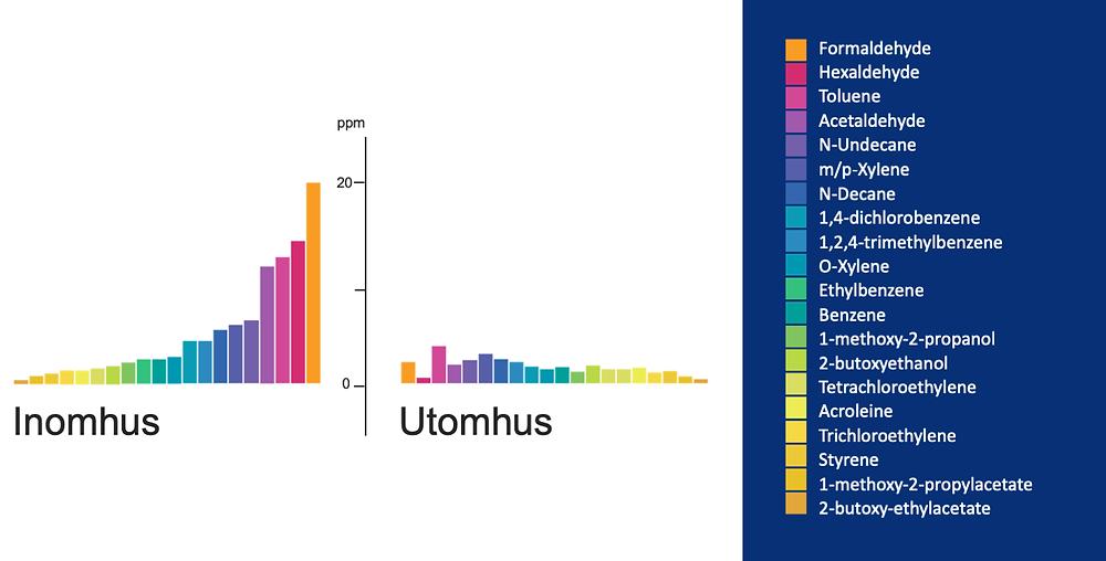 Fig 1. Skadliga ämnen i inomhusluften och utomhusluften angivna i ppm.