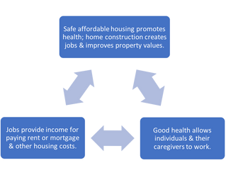 Housing Builds a Healthy Economy
