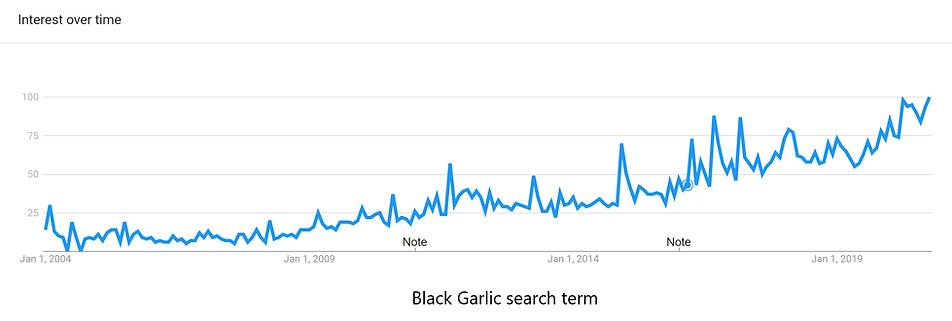 black garlic search trend