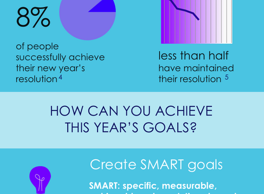 New Year's Resolutions by the Numbers: An Infographic