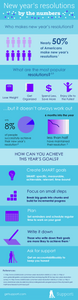 infographic about new year's resolutions by the numbers and recommendations for being more successful next year
