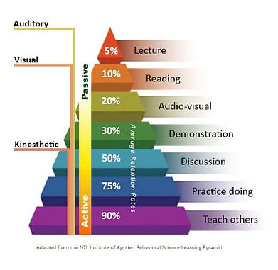 NTL inst of Applied B S Learning Pyramid