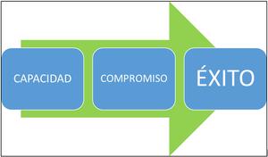 ÉXITO = CAPACIDAD + COMPROMISO
