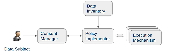 data consent implementation.png
