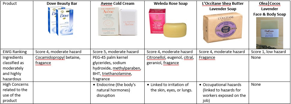 Comparison of Soap Bars, including our Olea|Cocos bar