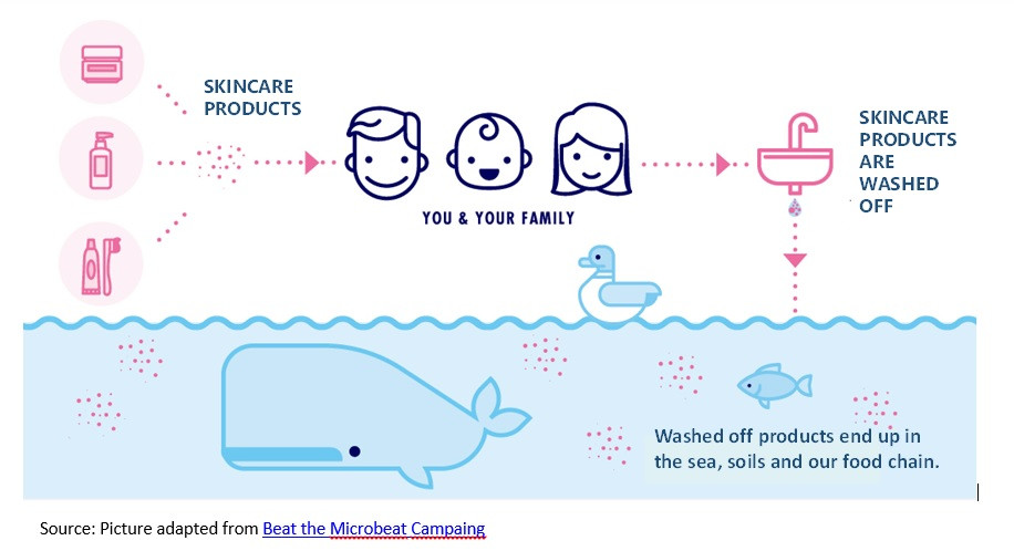 Skincare products end up in the ocean