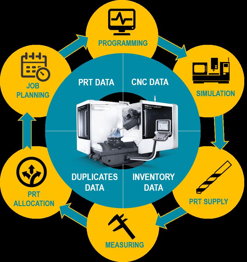 機械加工業務管理の情報ハブ