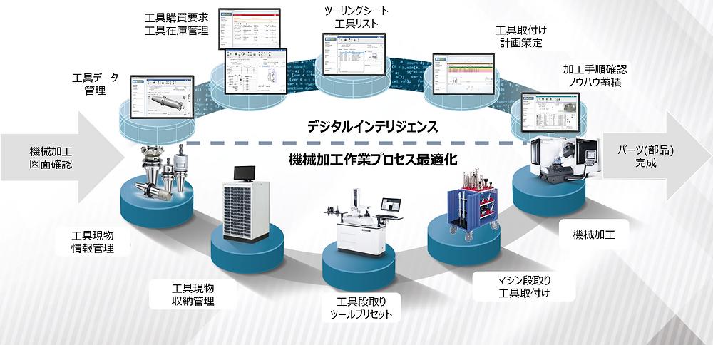 工具在庫管理:工具収納システムとの連携も可能