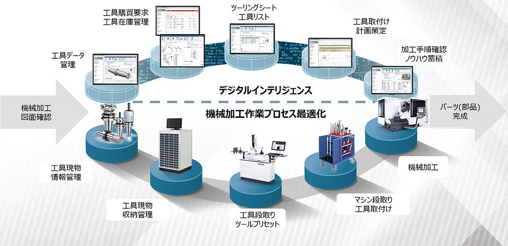 機械加工業務プロセス.png