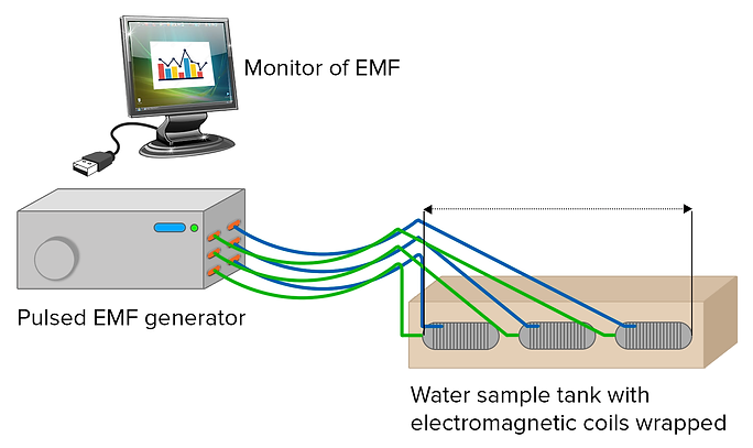 Design mechanism of how pulsed radio waves are used to clean water.