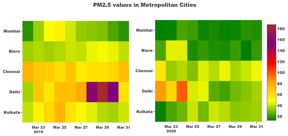 Figure 1. Heatmap of PM2.5 values during the last week of March in 2019 and 2020 across 5 metropolitan cities. Data source: CPCB monitors