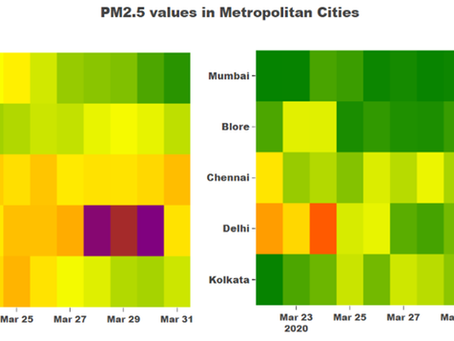 Visualizing Air Quality Data