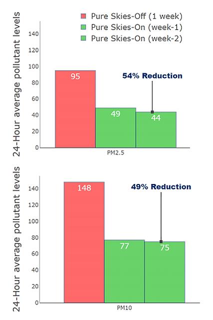 Mooji baba Case study graph.png
