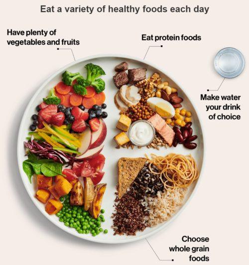 Канада разработала новую версию пищевой пирамиды